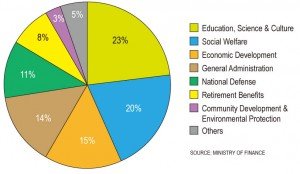 Where The Money Goes: Net Government Expenditures (All Levels), 2014