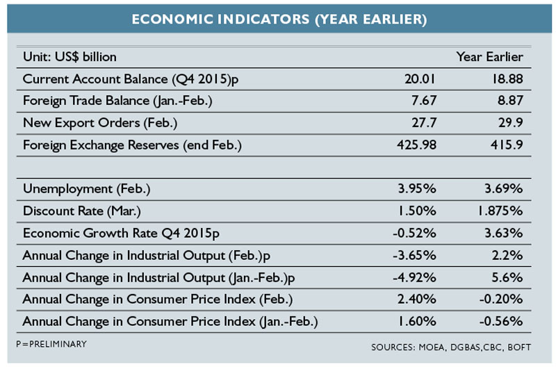 Taiwan 2016 economic indicators. Source: MOEA, DGBAS, CBC, BOFT
