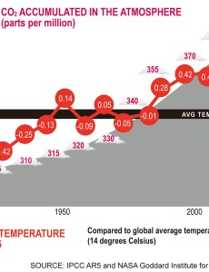 Global temperature and atmospheric CO2 accumulation trends (Source: IPPC AR5 and NASA Goddard Institute for Space Studies)