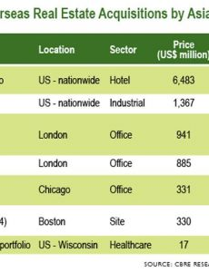 Source: CBRE Research, Real Capital Analytics