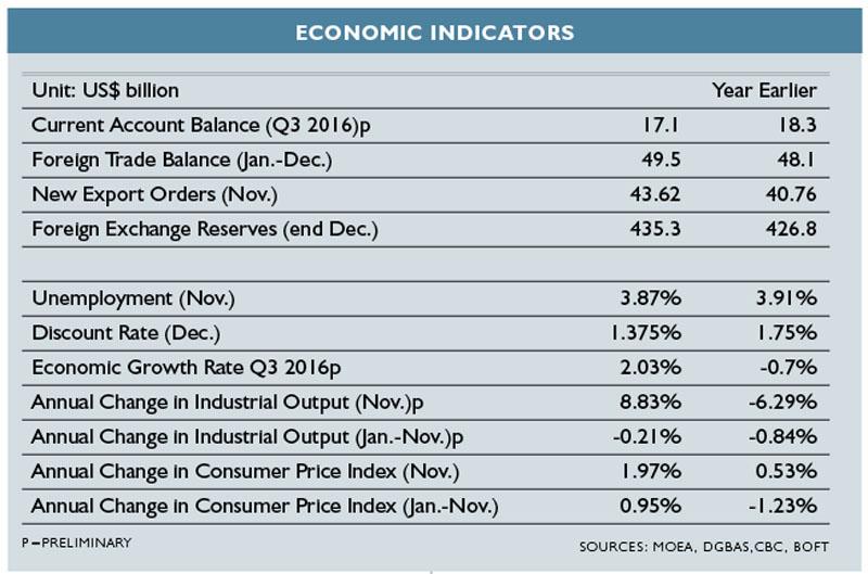 Economic-Indicators